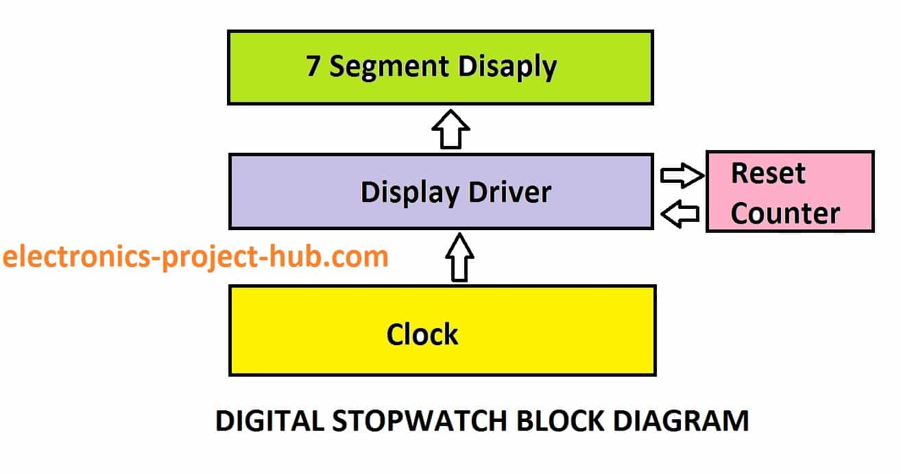Digital Stopwatch Circuit Diagram Using Ics Diy Electronics Block The Clock Pulse Is Applied To Display Driver Counters Which Keep On Increment Digits 7 Segment We Have Certain Limit