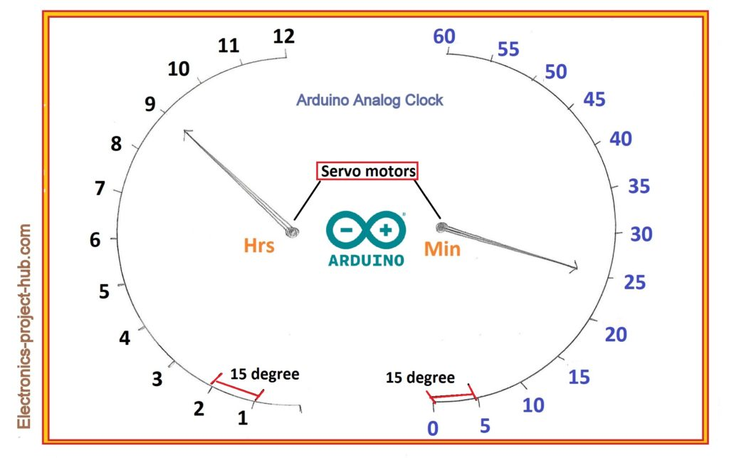 analog clock layout