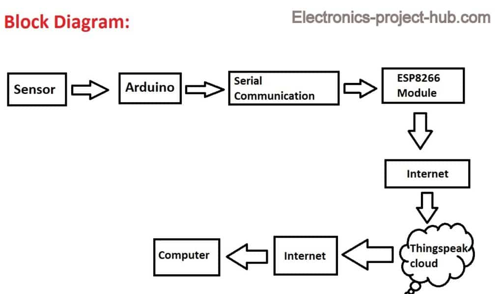 Block Diagram of sending data to Thingspeak