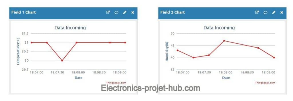 Graphs on Thingspeak
