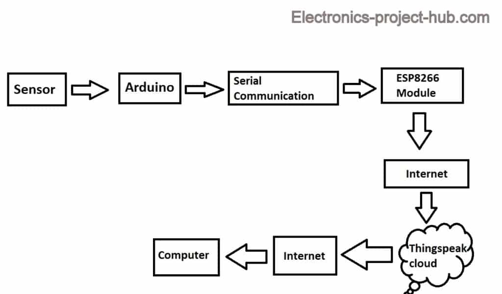 Block Diagram for Ultrasonic senor Data to Thingspeak