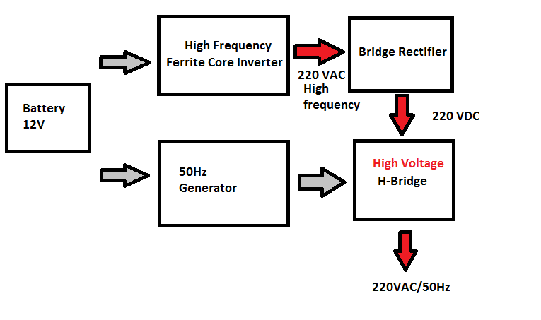 Ferrite Core Inverter Block Diagram