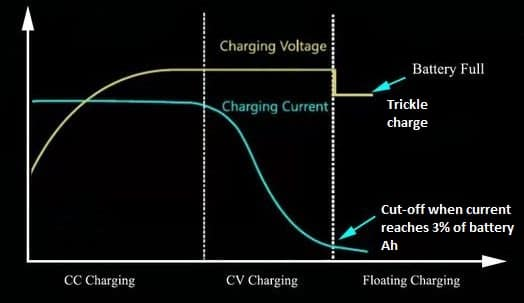Lead Acid battery charging characteristics