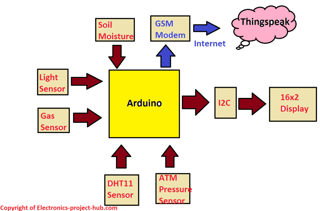 Block Diagram of Smart Agriculture Monitor
