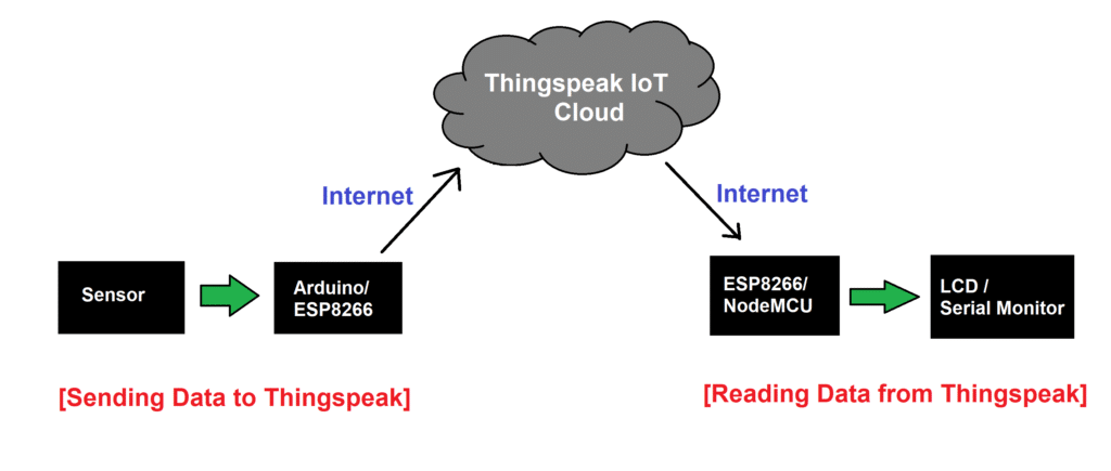 Reading Data from Thingspeak Block Diagram