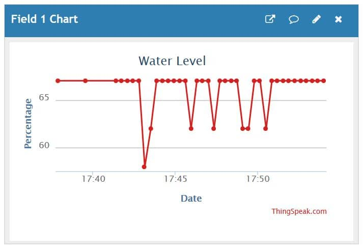 Water Level data on Thingspeak