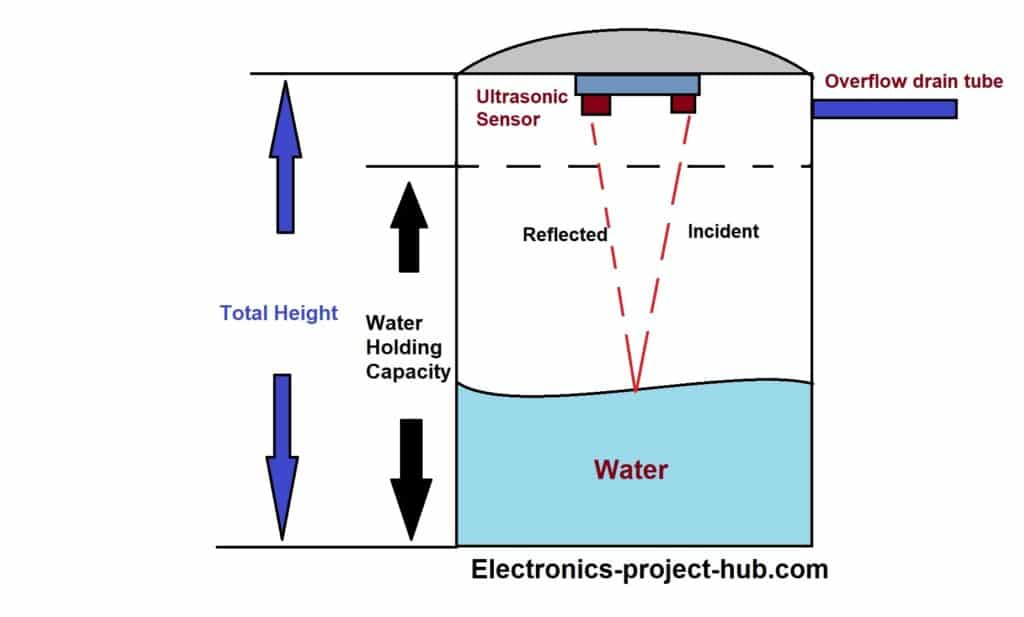 Water level indicator using ultrasonic sensor