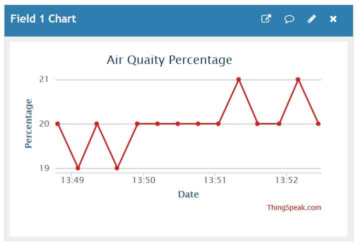 Air pollution data on Thingspeak