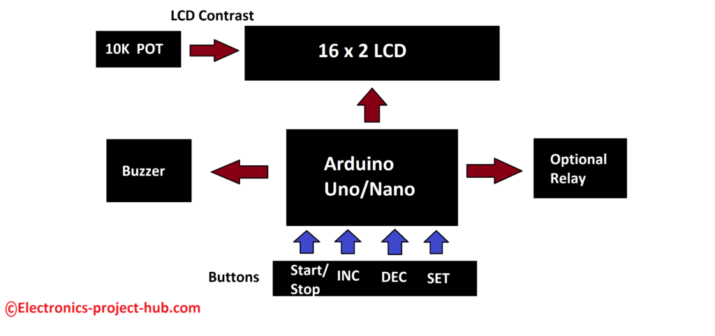 Arduino Countdown Timer Block Diagram